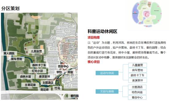现代农业产业园建设规划